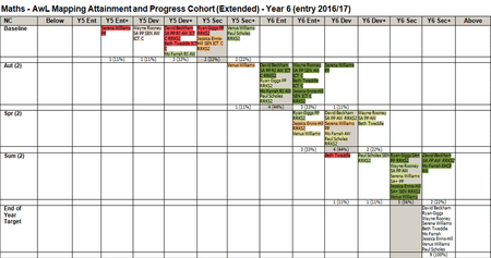 Mapping Attainment Grid (MAGS)